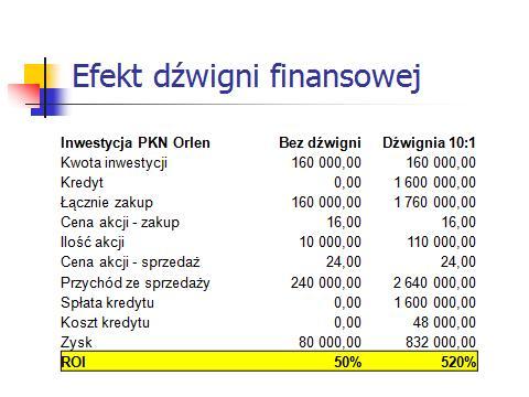 Efekt dźwigni finansowej