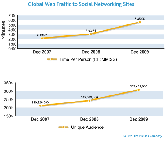 Nielsen social-media-time December 2009