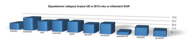 Zapadalność obligacji UE 2010