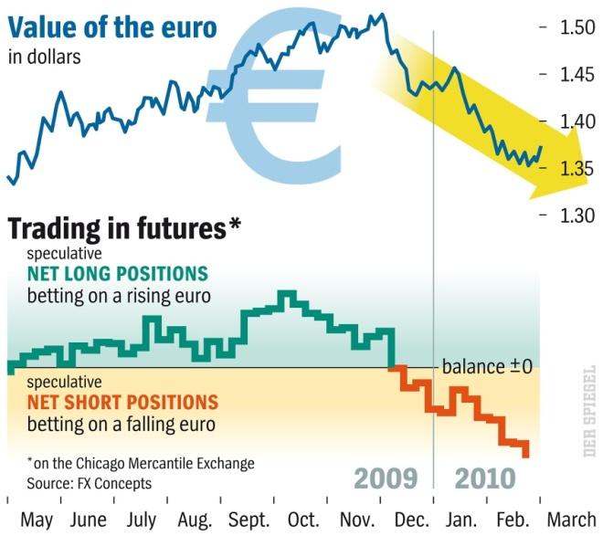 EUR/USD short EUR 2009/2010