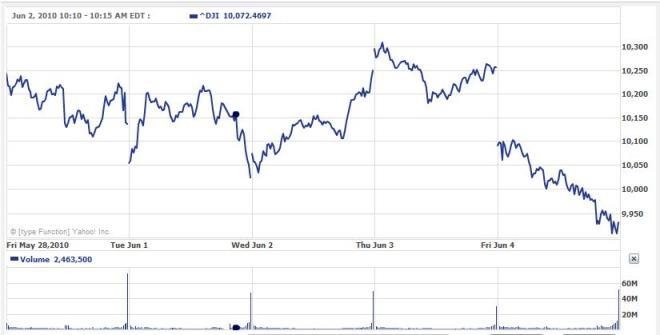 20100604 DJIA 3 dni