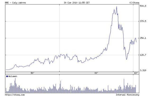 cena akcji BRE Bank