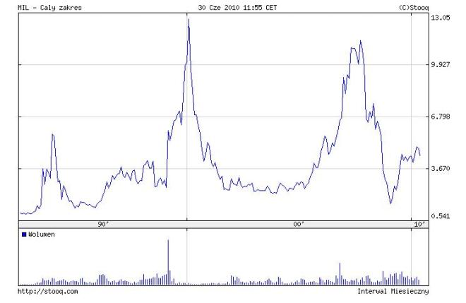 wykres ceny akcji Banku Millennium