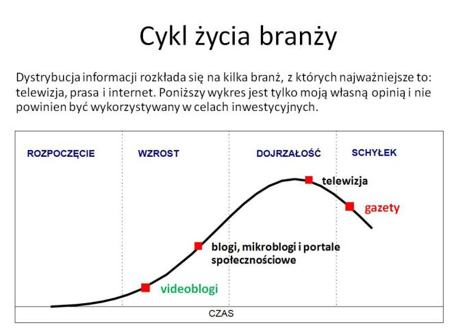 cykl życia TV prasa internet