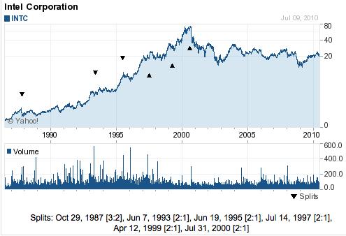 Intel cena akcji