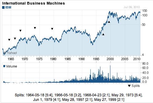 IBM cena akcji