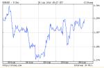 EUR/USD 2010-07-26 (godz. 15.29.32)
