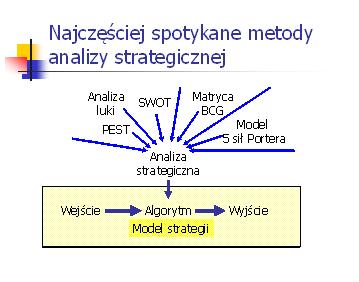 Narzędzia analizy strategicznej