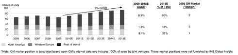 GM prognoza sprzedaży