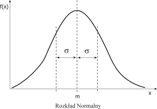 Rozkład normalny (Gaussa)