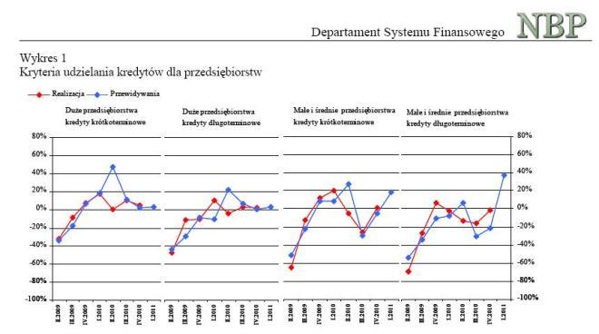 NBP kryteria kredytowe pierwszy kwartał 2011