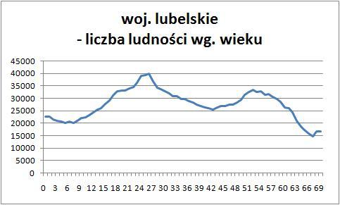 Demografia lubelskie