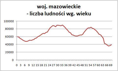 Demografia mazowieckie