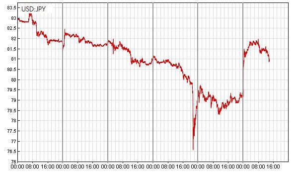 Interwencja banków centralnych G7 na rynku walutowym