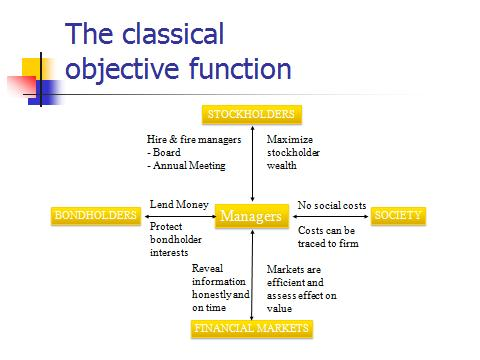 Classical objective function