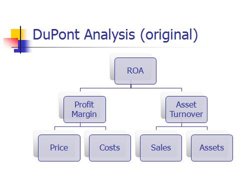 Original DuPont Analysis Framework