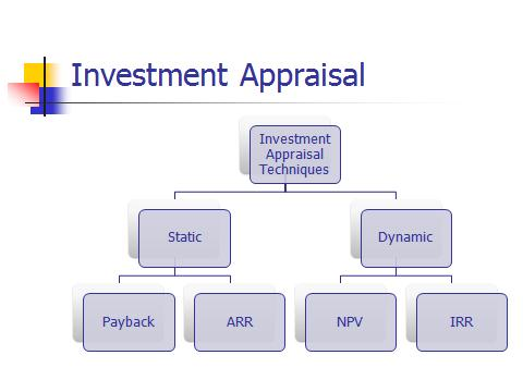 the misapplication of capital investment appraisal Financial appraisal to support technological  financial appraisal to support technological investment f m wilkes  long term capital investment,.