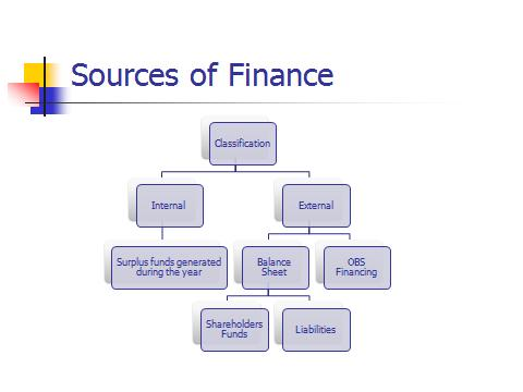 Sources of finance classification