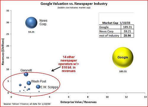 2008 google vs newspaper publishers