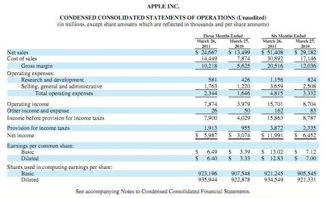 Apple, wyniki za pierwsze półrocze 2011
