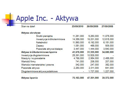 Apple aktywa 2010
