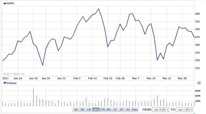 Apple cena akcji 3 miesiące 2011 roku