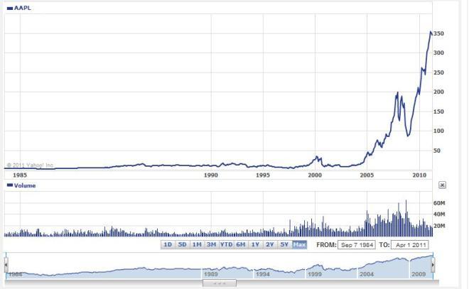 Apple cena akcji od IPO do 1 kwietnia 2011