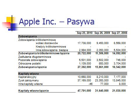 Apple pasywa 2010