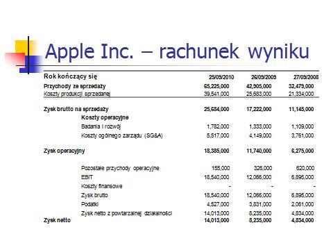 Apple rachunek wyniku 2010
