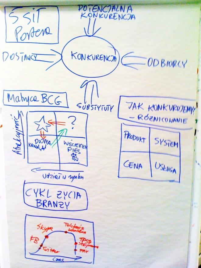 II filar analizy kredytowej - ocena branży i pozycji konkurencyjnej, Model 5 sił Portera: relacje z dostawcami, relacje z odbiorcami, rywalizacja istniejącej konkurencji, potencjalna konkurencja, substytuty, strategia różnicowania: konkurowanie poprzez produkt, konkurencja poprzez obsługę i jakość usługi, konkurencja cenowa i systemowa; Cykl życia produktu, cykl życia firmy, cykl życia branży