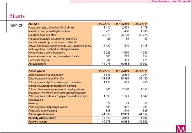Millennium bilans 2011