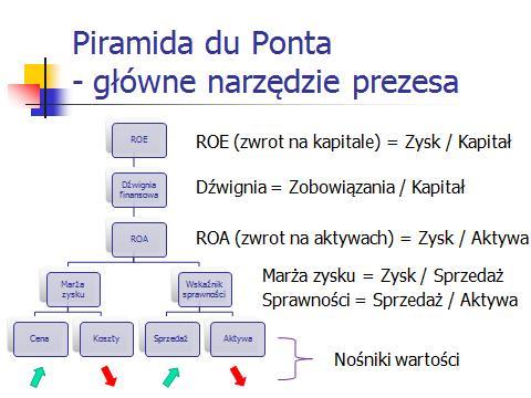 Piramida du Ponta główne narzędzie zarządzania prezesa