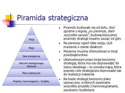 Piramida strategiczna 1