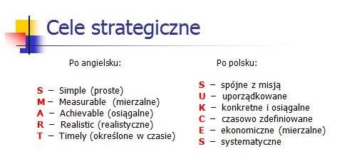 Cele strategiczne: SMART i SUKCES