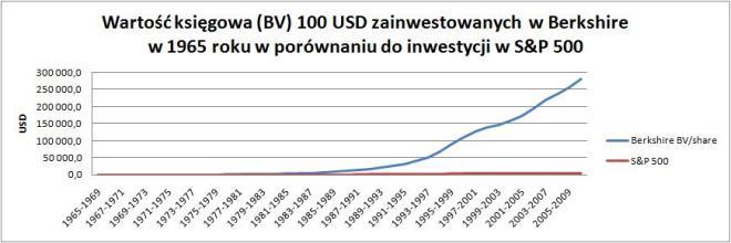 BV 100 USD zainwestowanych w Berkshire w 1965 roku