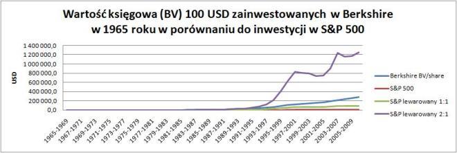 BV 100 USD zainwestowanych w Berkshire i w S&P 500 (bez i z lewarowaniem)