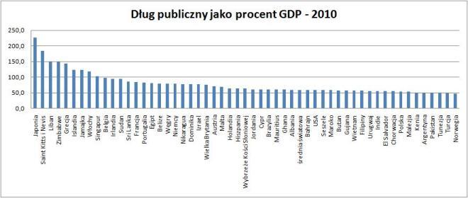 CIA Dług publiczny jako procent GDP 2010
