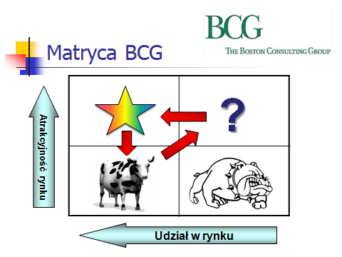 Matryca BCG - The Boston Consulting Group, zwana także macierzą BCG