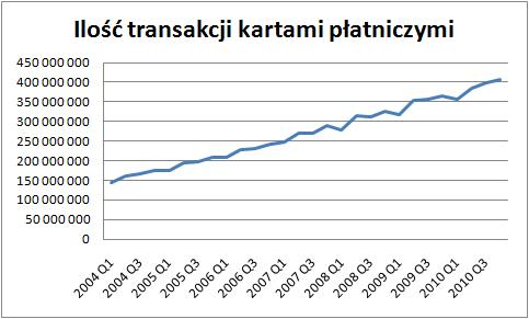 NBP kwartalna ilość transakcji kartami płatniczymi 2010