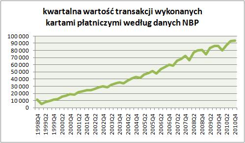 NBP kwartalna wartość transakcji kartami płatniczymi 2010