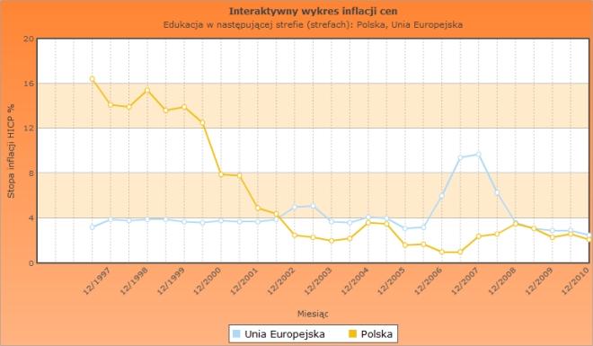 Inflacja od 1997 edukacja PL UE