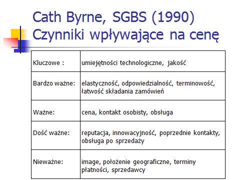 Cath Byrne czynniki wpływające na cenę