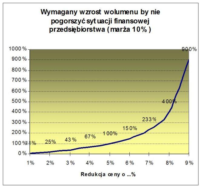 cena wolumen zysk marża 10 proc