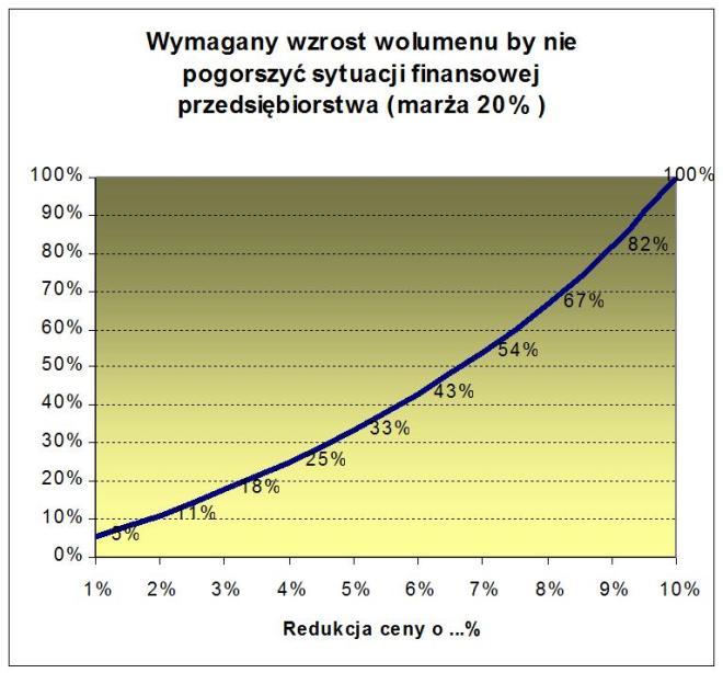 cena wolumen zysk marża 20 proc