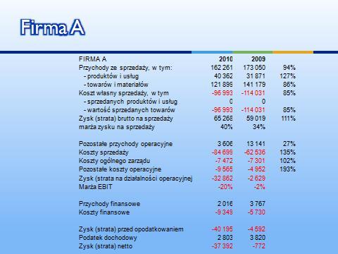 Finanse 101 Analiza sprzedaży i rentowności - Firma A