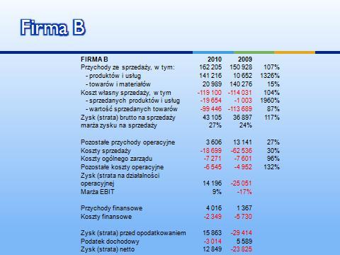Finanse 101 Firma B - analiza przychodów i rentowności