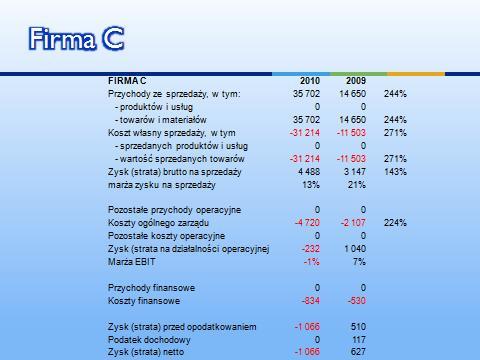 Finanse 101 Firma C - analiza sprzedaży i rentowności