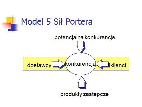 Model 5 sił Portera