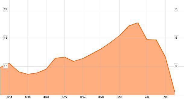 NWS cena akcji 20110711