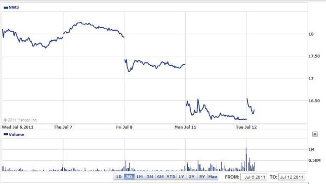 NWS cena na otwarciu 20110712